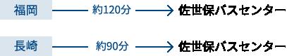 福岡ー約120分ー佐世保バスセンター / 長崎ー約90分ー佐世保バスセンター
